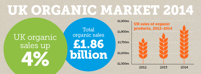 Increases In Market For Organic Food