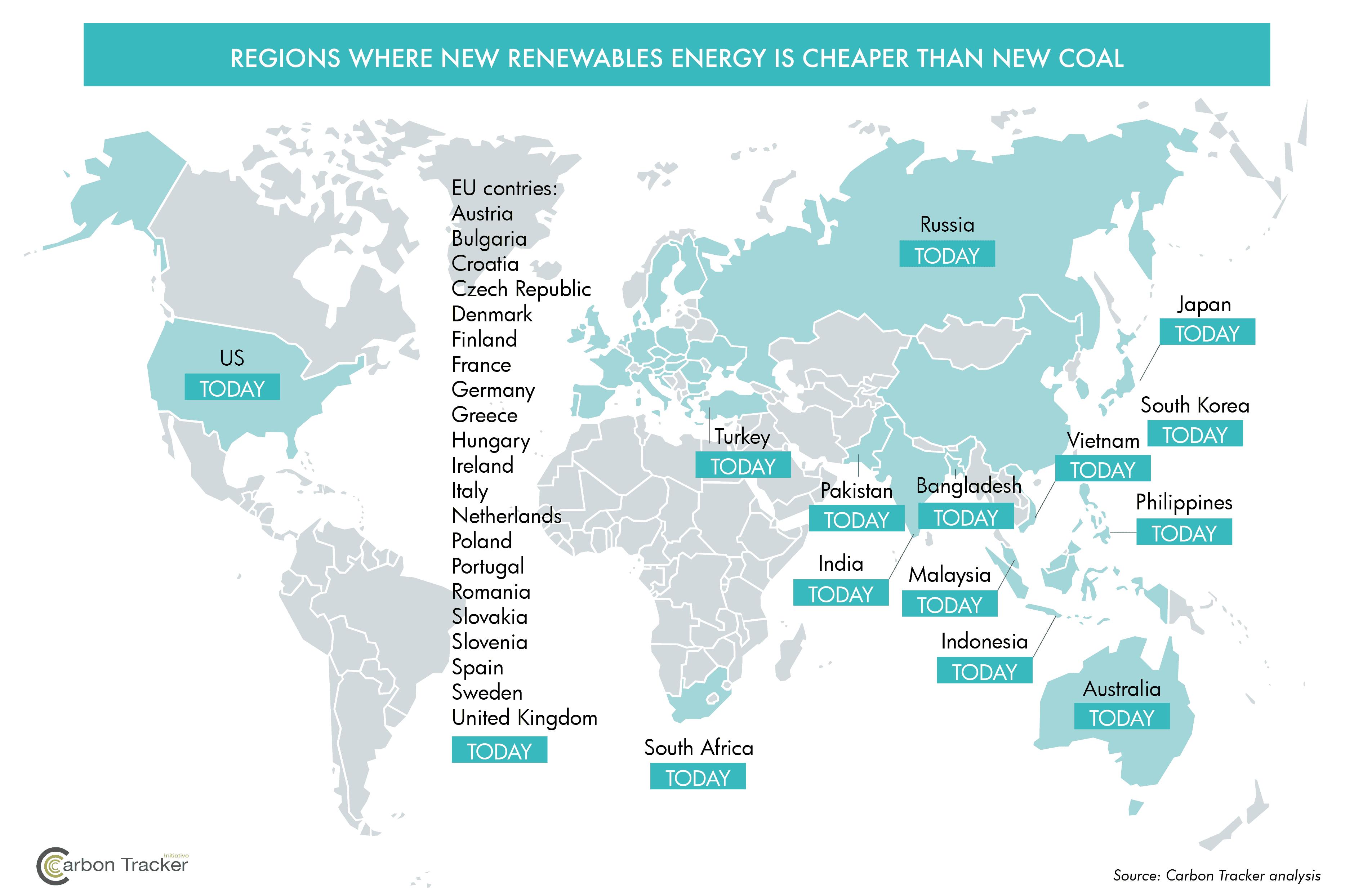 Carbon Tracker Renewable Energy Report