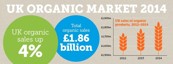 uk organic food essay Organic food has more of the antioxidant compounds linked to better health than regular food, and lower levels of toxic metals and pesticides, according to the most comprehensive scientific.
