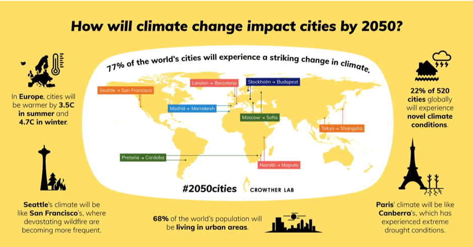 How will climate change impact cities by 2050? 22% of 520 cities globally will experience novel climate conditions.