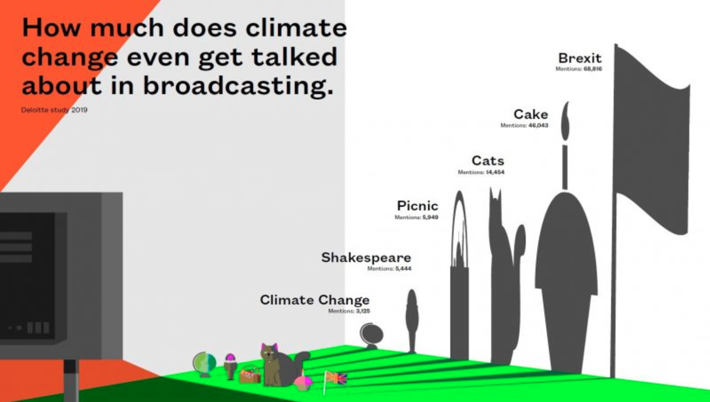 How much does climate change even get talked about in broadcasting - new BAFTA report.