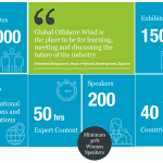 Top 5 talks to see at Global Offshore Wind 2019