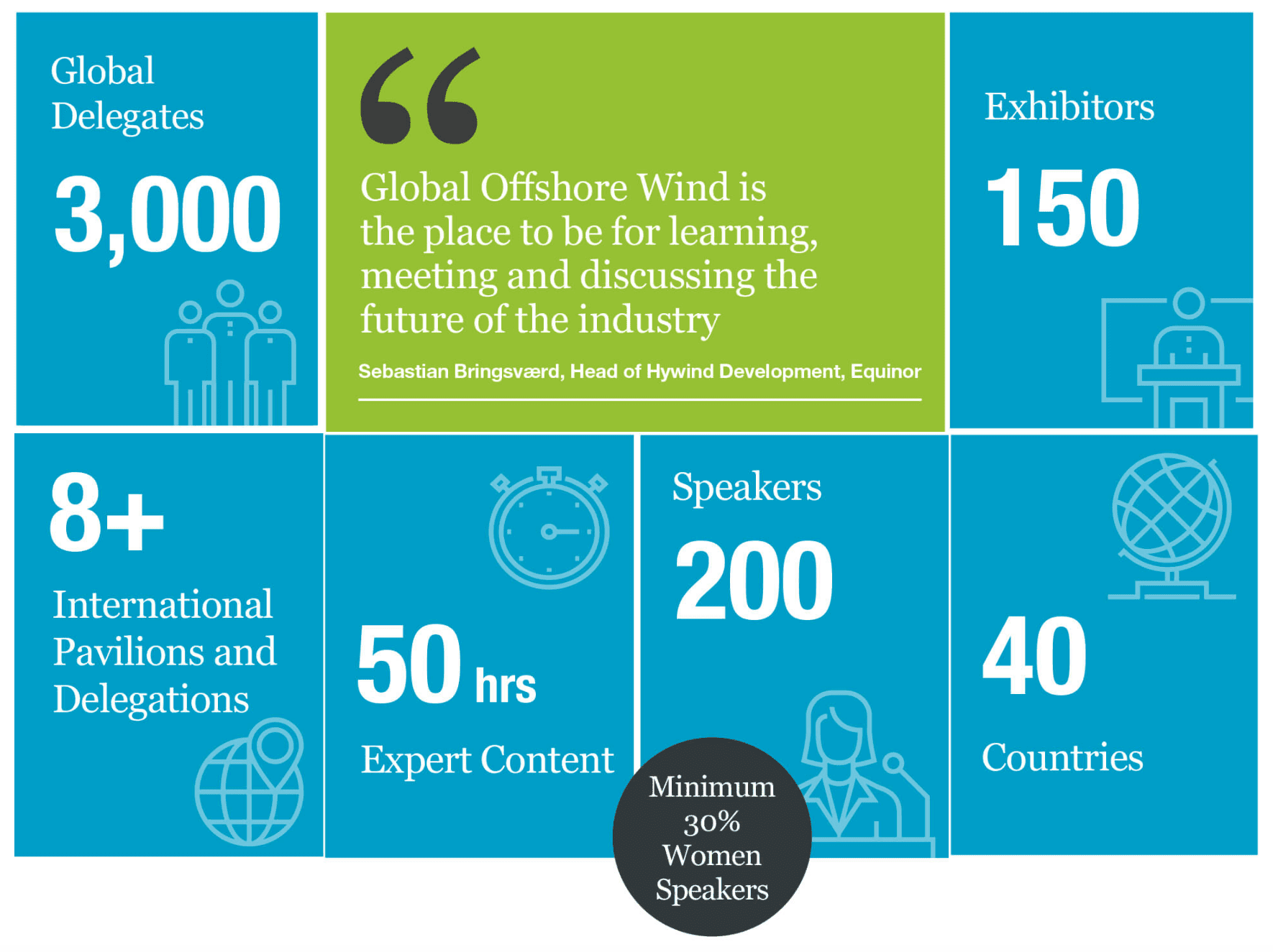 infographic of Global Offshore Wind