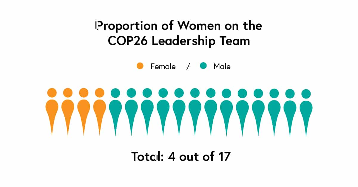 Male dominated COP26 leadership team